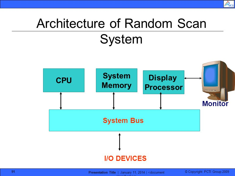 Architecture of Random Scan System