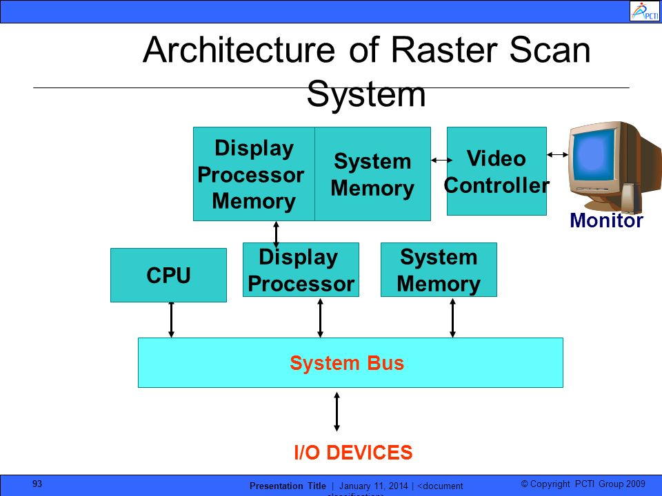 Architecture of Raster Scan System