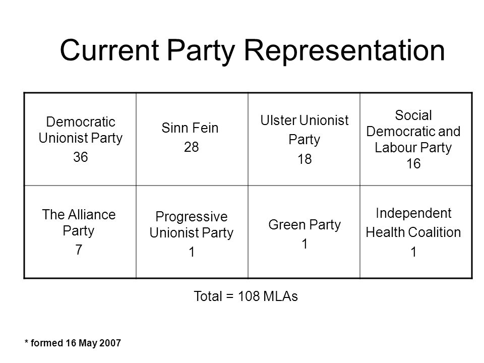 Current Party Representation