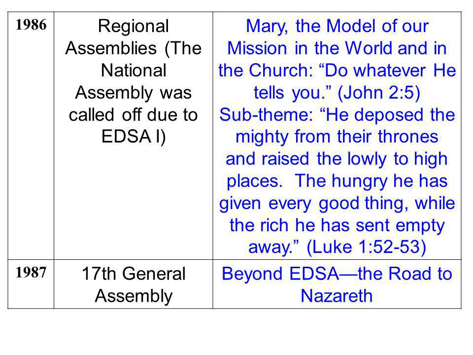 Beyond EDSA—the Road to Nazareth