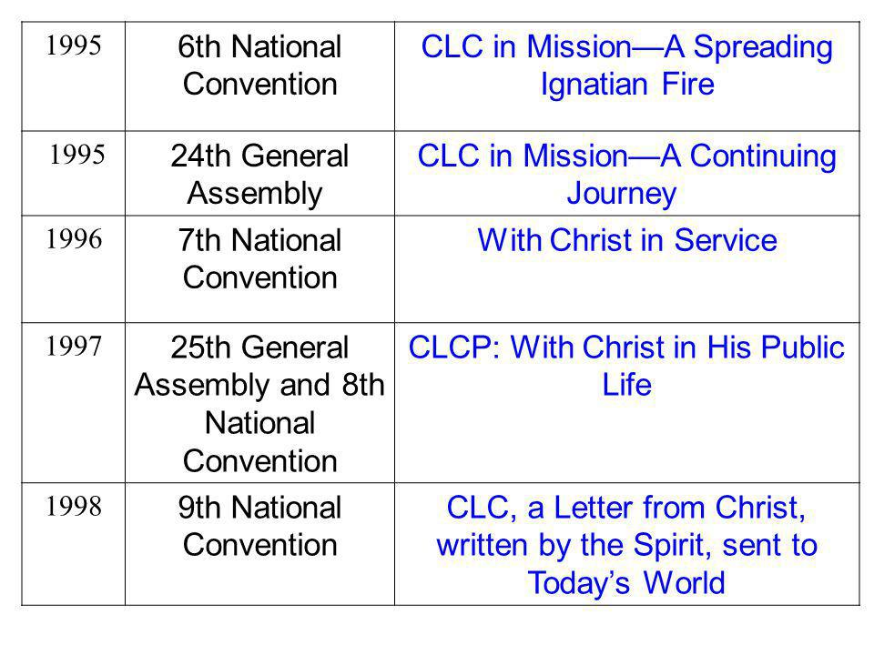CLC in Mission—A Spreading Ignatian Fire 24th General Assembly
