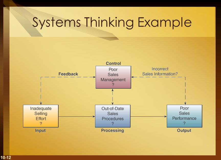 Systems Thinking Example