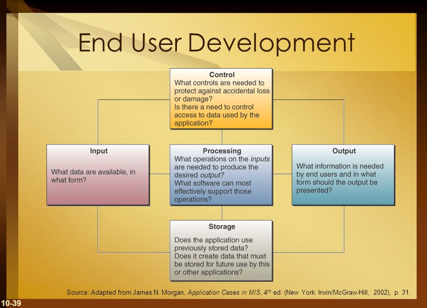 End User DevelopmentSource: Adapted from James N.Morgan, Application Cases in MIS, 4th ed.