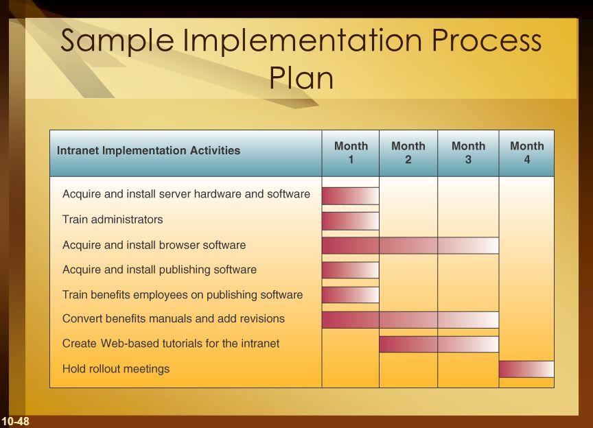 Sample Implementation Process Plan
