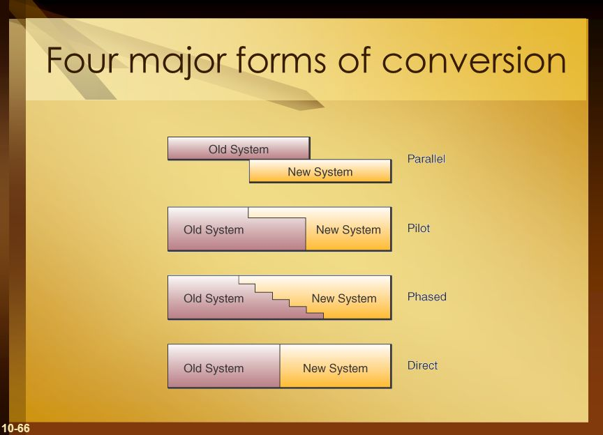 Four major forms of conversion