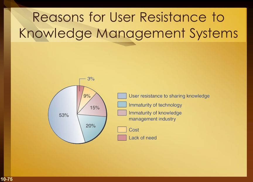 Reasons for User Resistance to Knowledge Management Systems