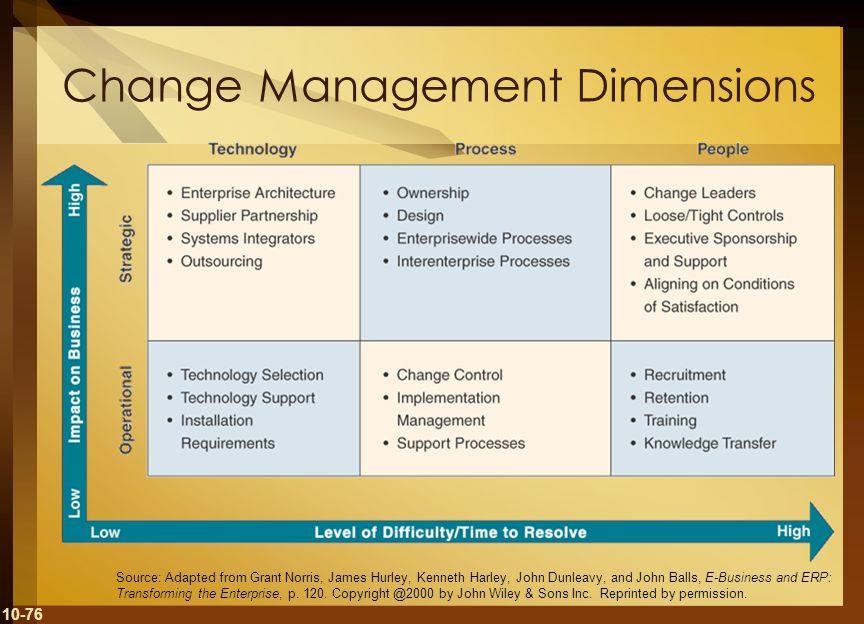 Change Management Dimensions