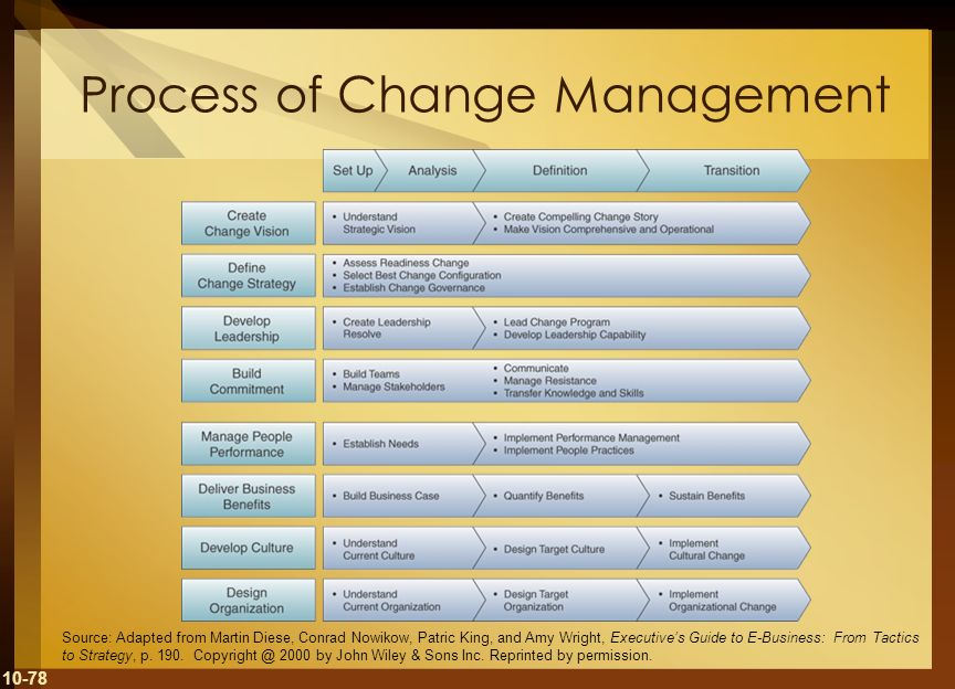 Process of Change Management