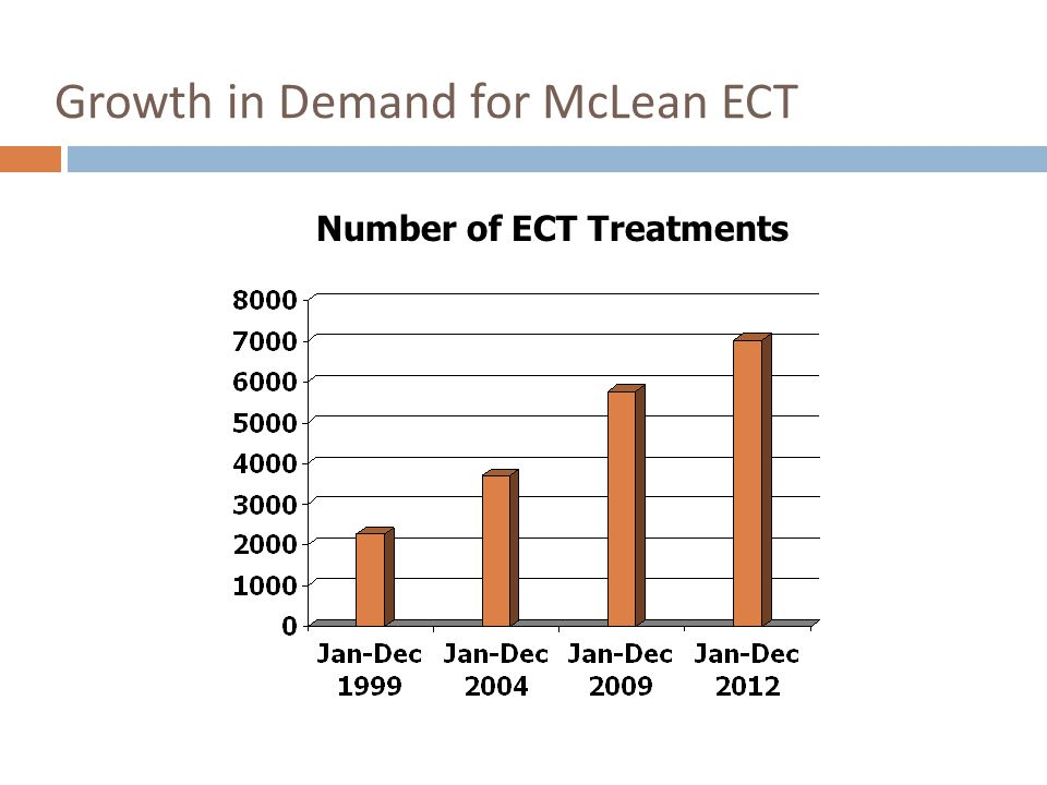 Growth in Demand for McLean ECT