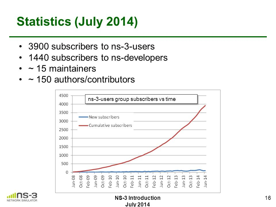 Statistics (July 2014) 3900 subscribers to ns-3-users