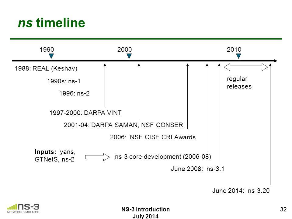ns timeline 1990 2000 2010 1988: REAL (Keshav) regular releases