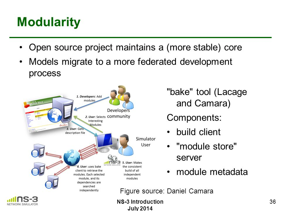 Modularity Open source project maintains a (more stable) core