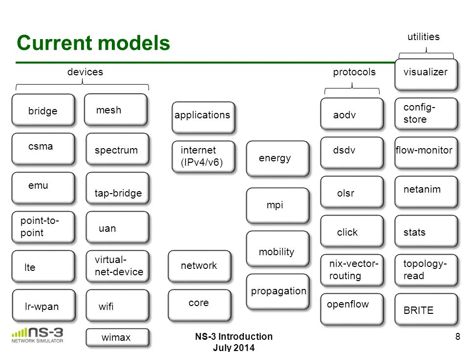 Current models flow-monitor BRITE topology- read utilities stats