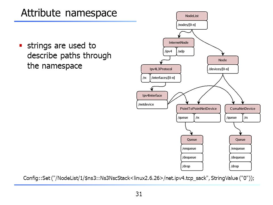 Attribute namespace strings are used to describe paths through the namespace.