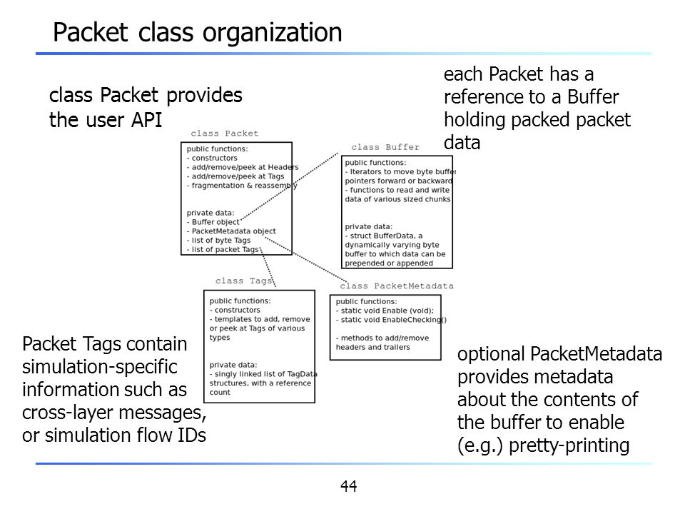 Packet class organization