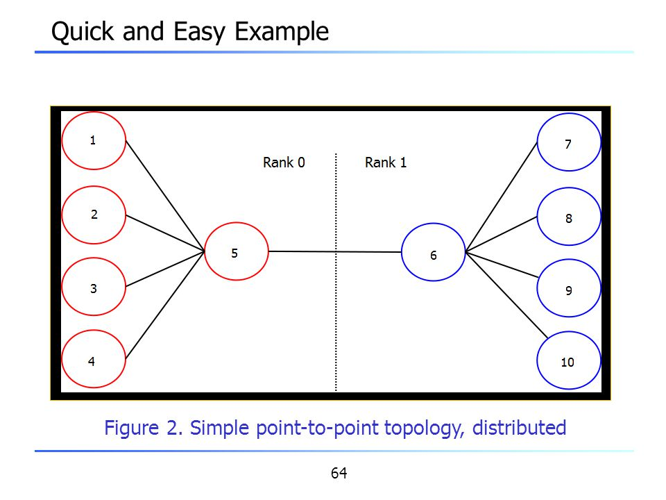 Figure 2. Simple point-to-point topology, distributed