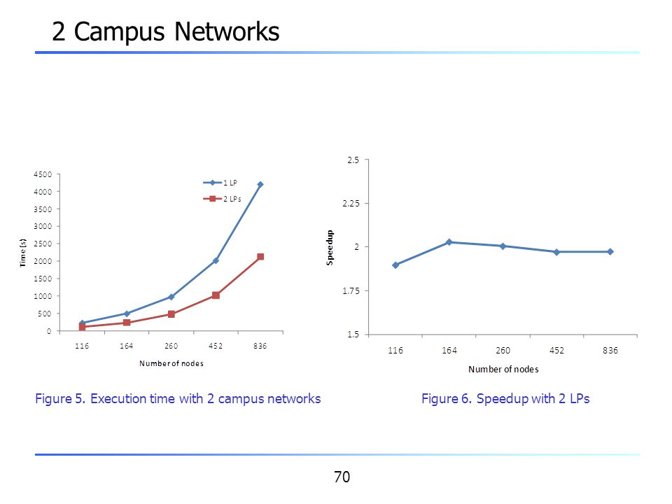2 Campus Networks Figure 5. Execution time with 2 campus networks
