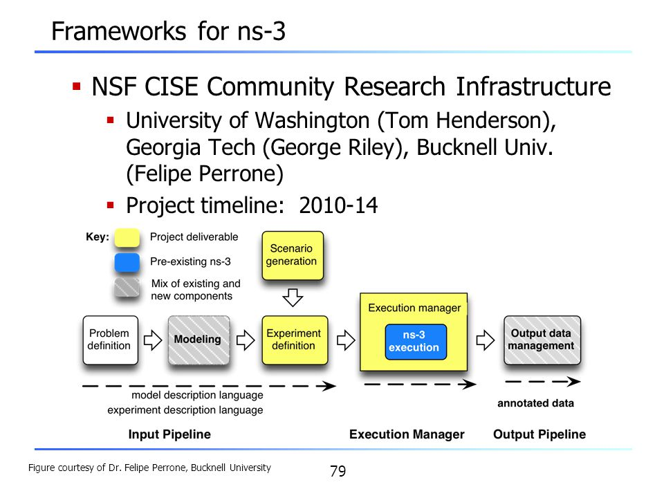 NSF CISE Community Research Infrastructure