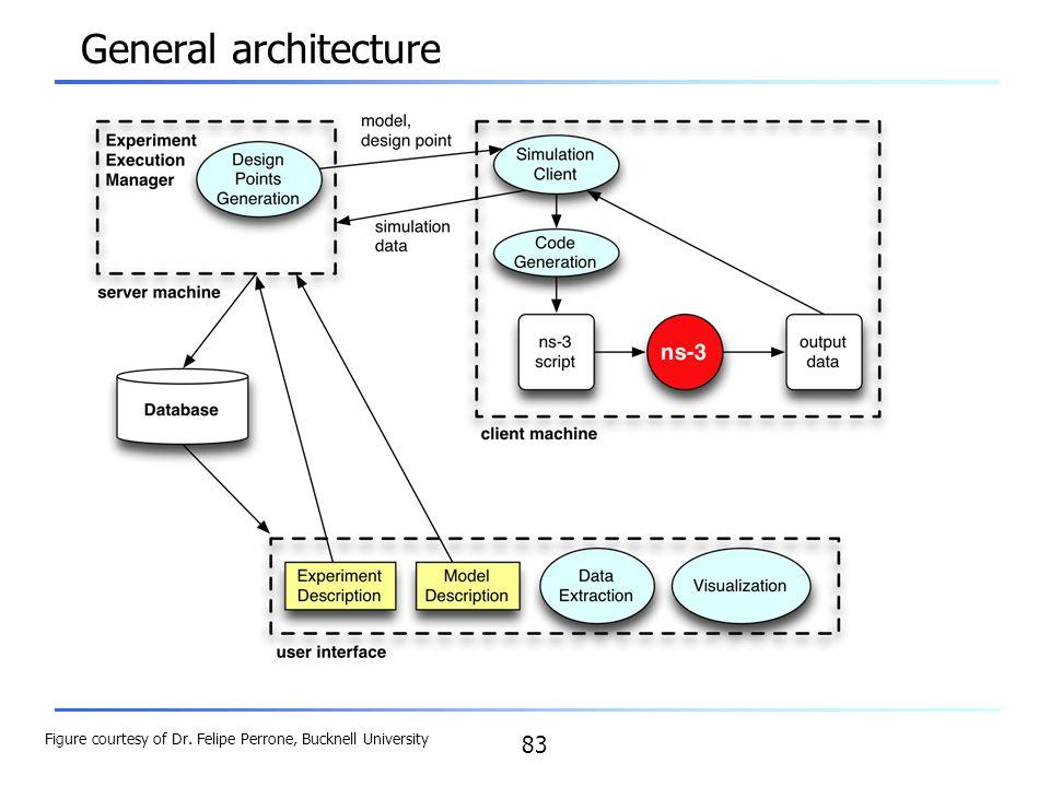 General architecture Figure courtesy of Dr. Felipe Perrone, Bucknell University