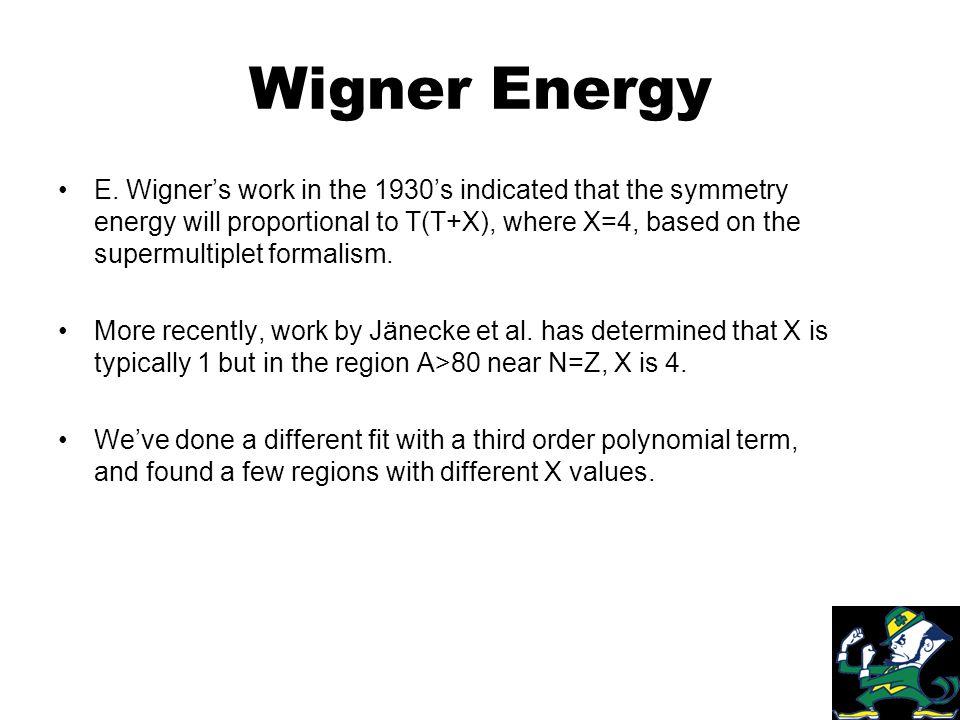 Wigner Energy