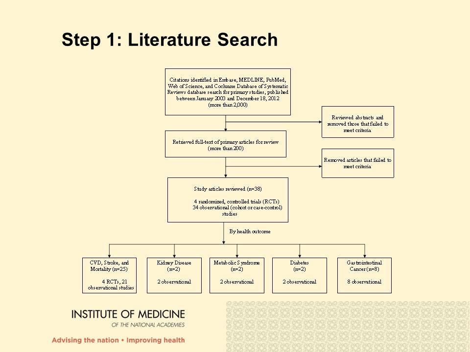 Step 1: Literature Search