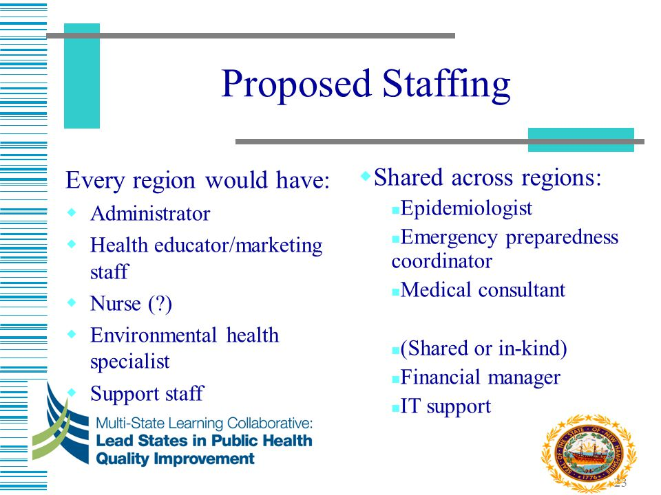 Proposed Staffing Every region would have: Shared across regions: