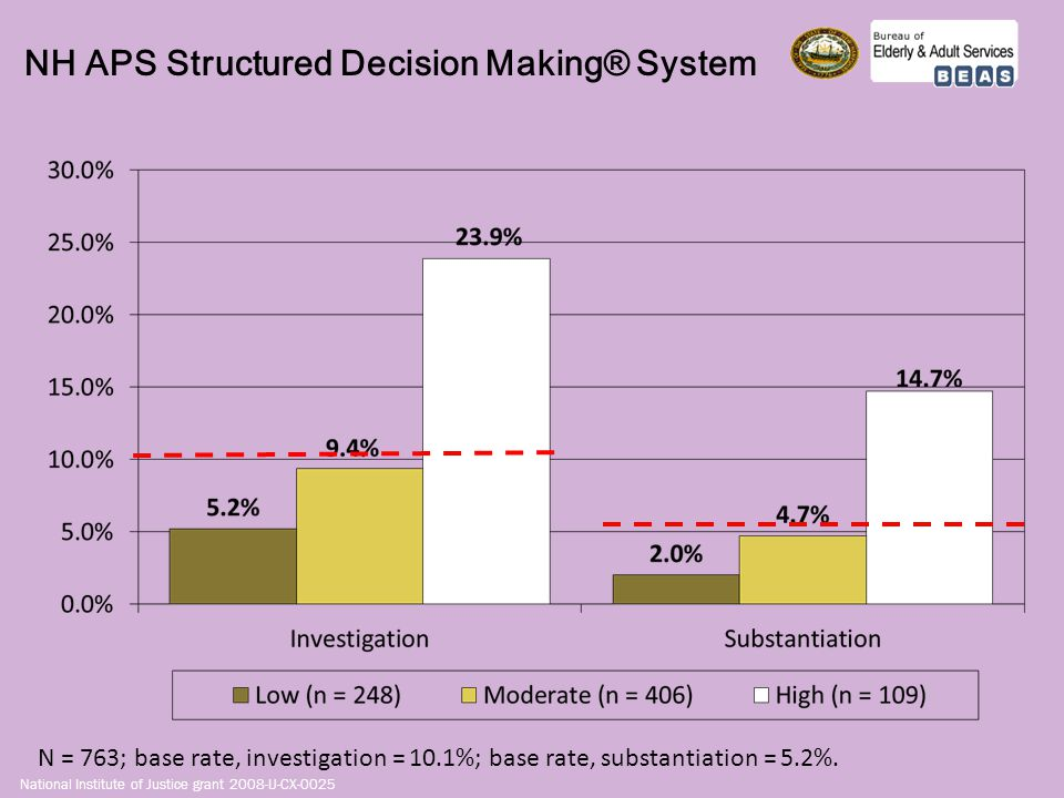 NH APS Structured Decision Making® System