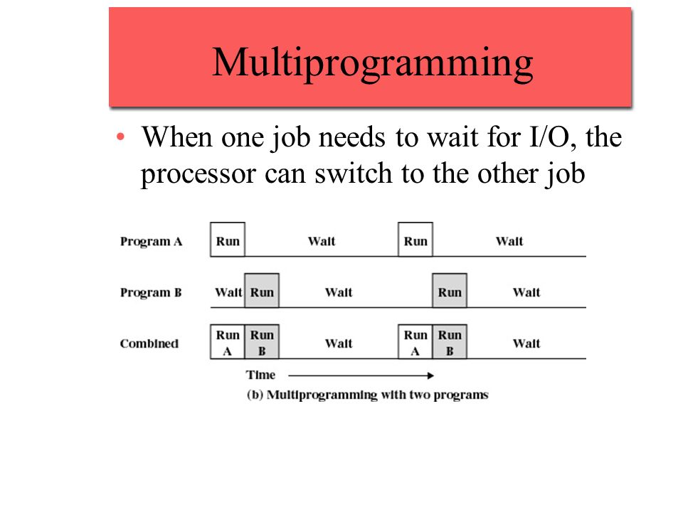 Multiprogramming When one job needs to wait for I/O, the processor can switch to the other job