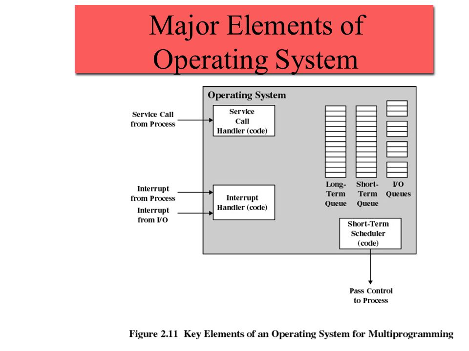 Major Elements of Operating System
