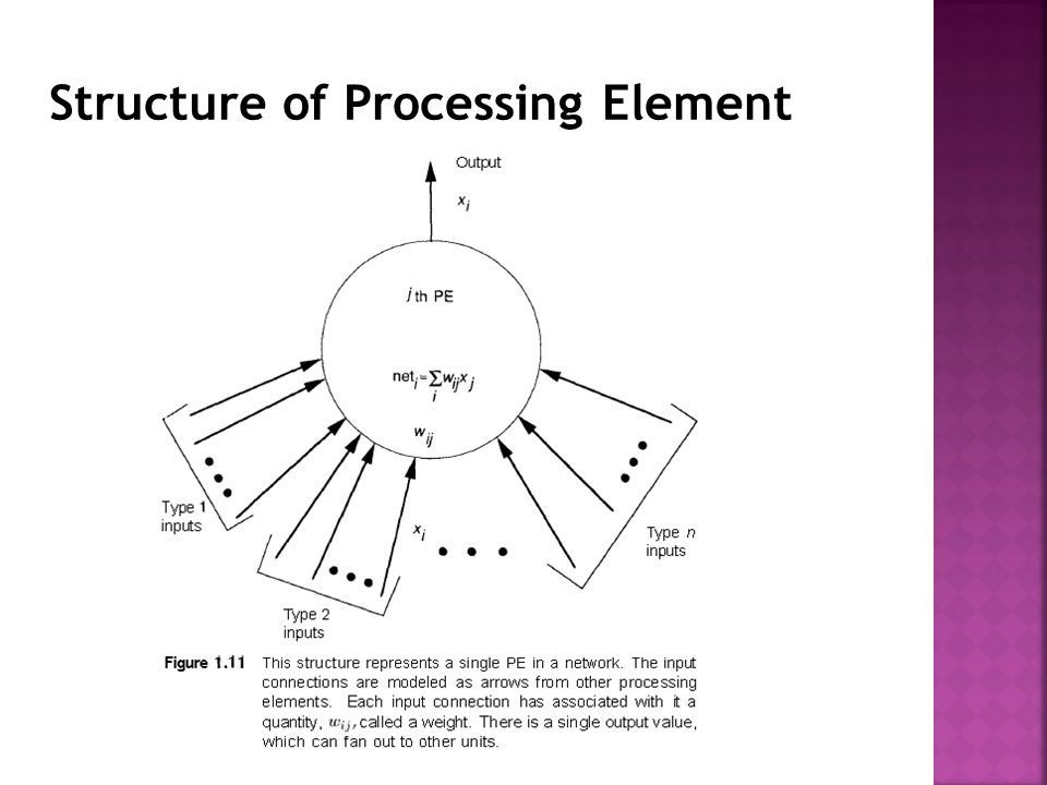 Structure of Processing Element