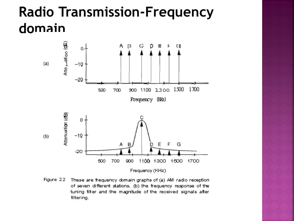 Radio Transmission-Frequency domain