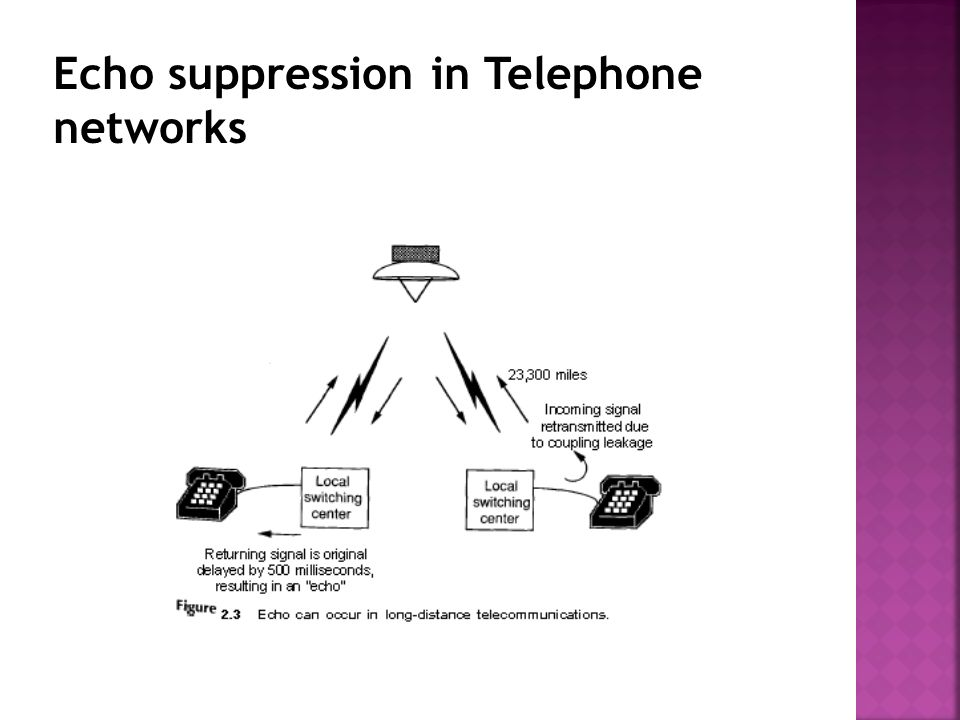 Echo suppression in Telephone networks