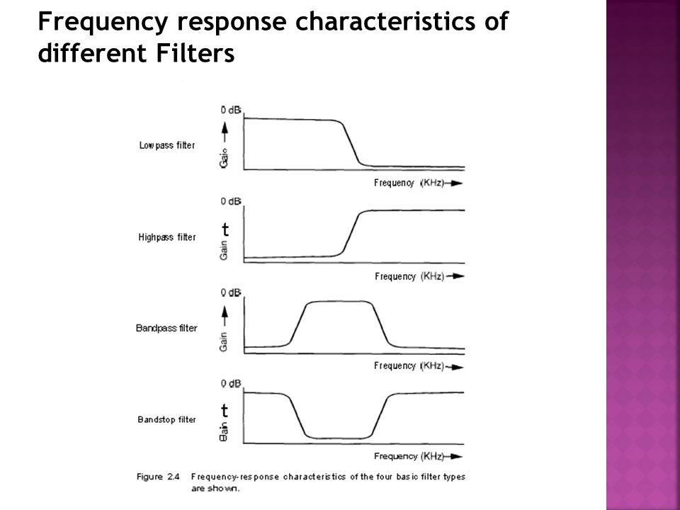 Frequency response characteristics of different Filters