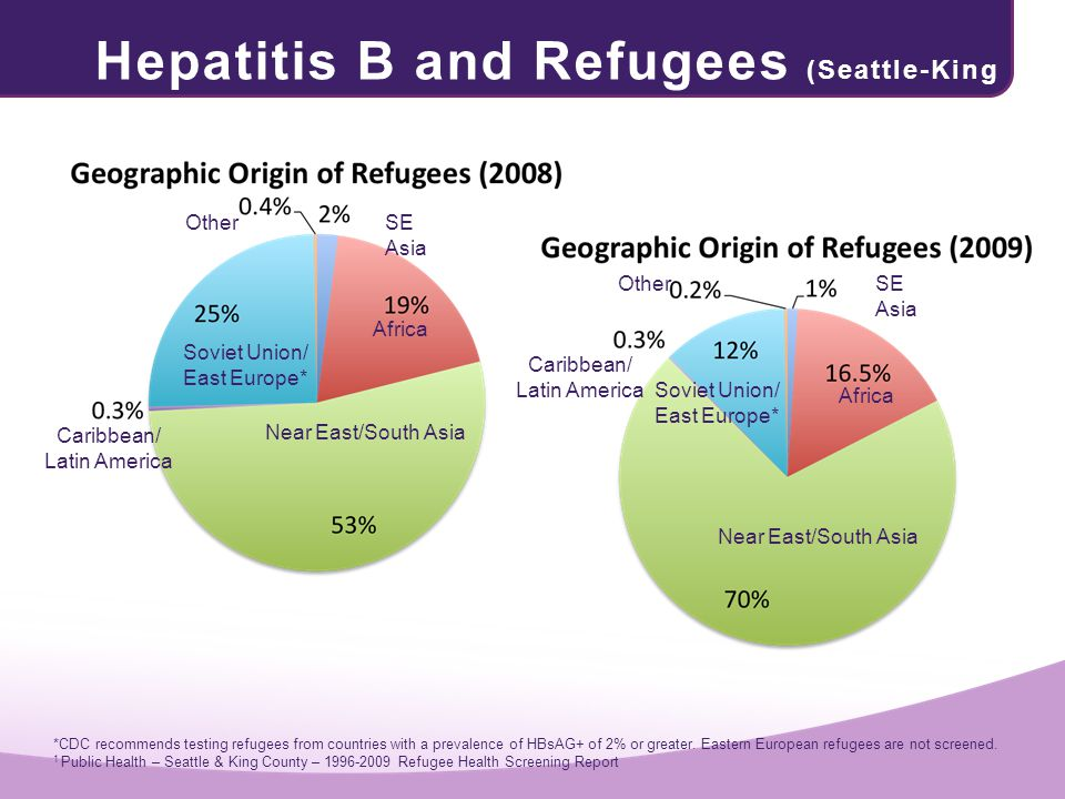 Hepatitis B and Refugees (Seattle-King County)