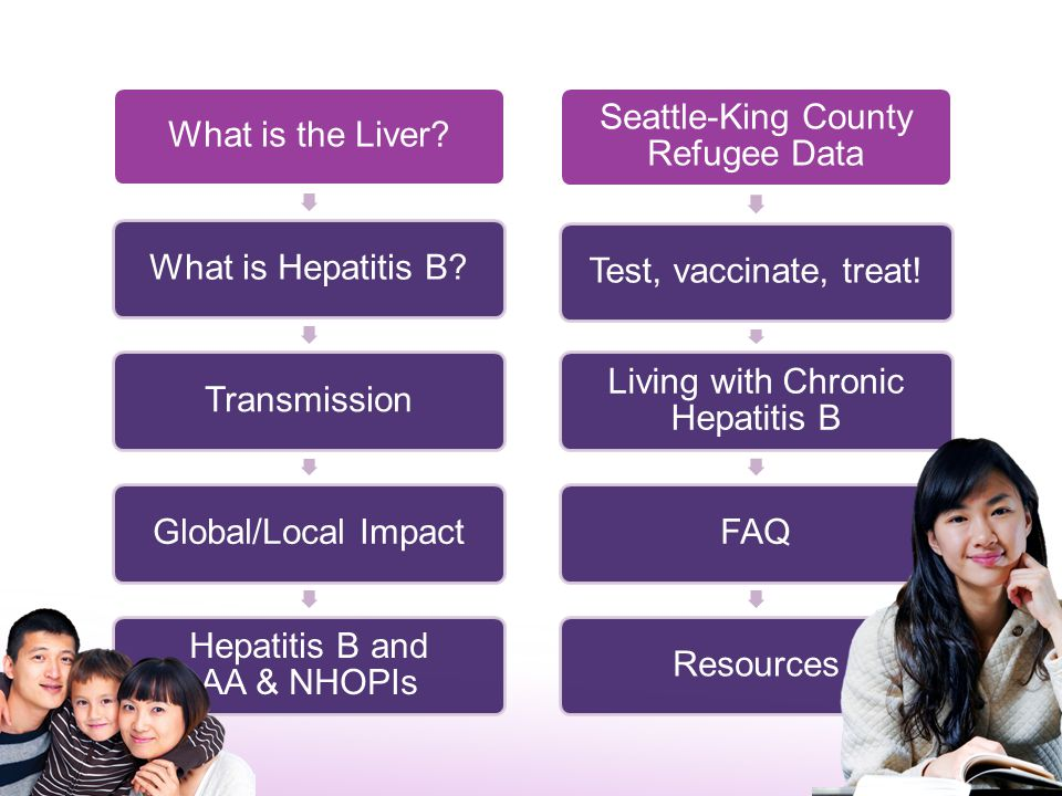 Hepatitis B and AA & NHOPIs Seattle-King County Refugee Data