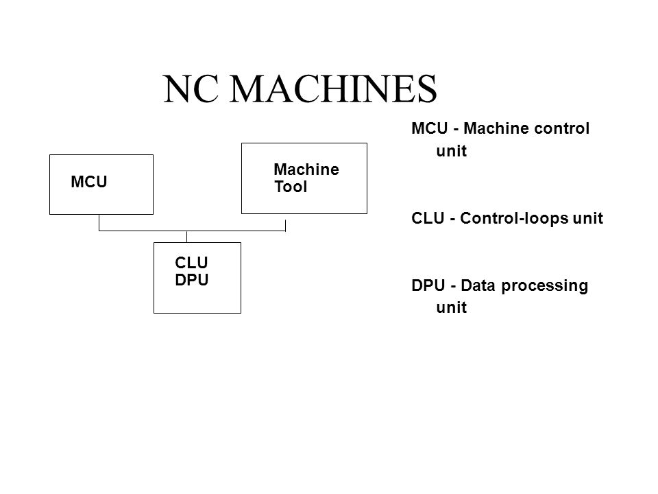 NC MACHINES MCU - Machine control unit CLU - Control-loops unit