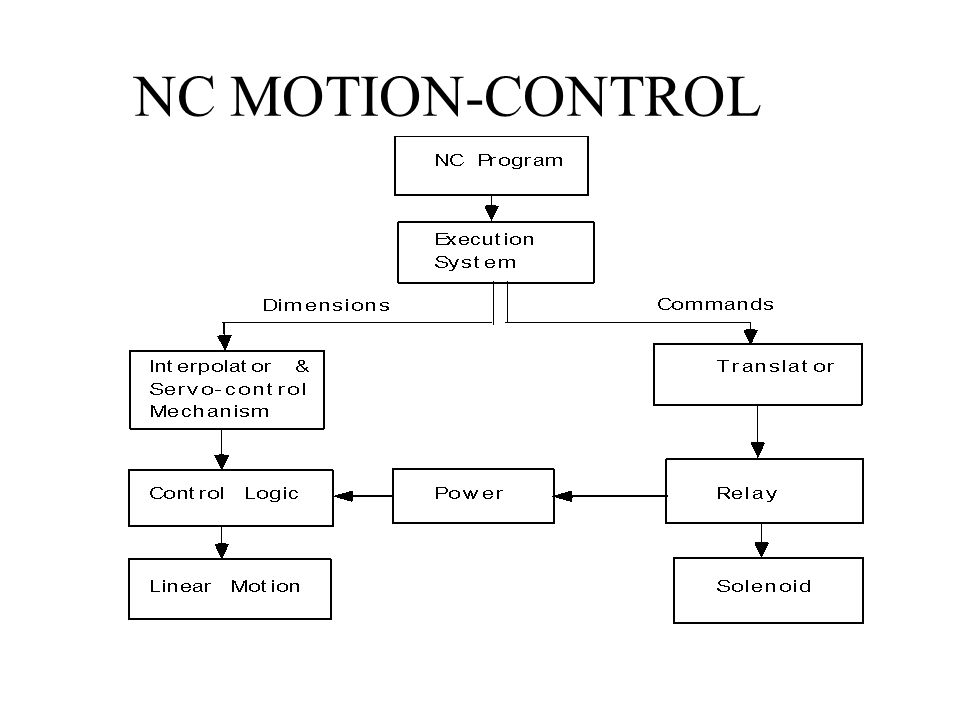 NC MOTION-CONTROL
