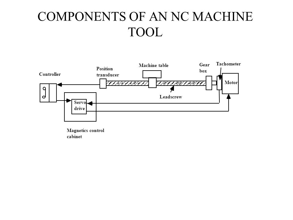 COMPONENTS OF AN NC MACHINE TOOL