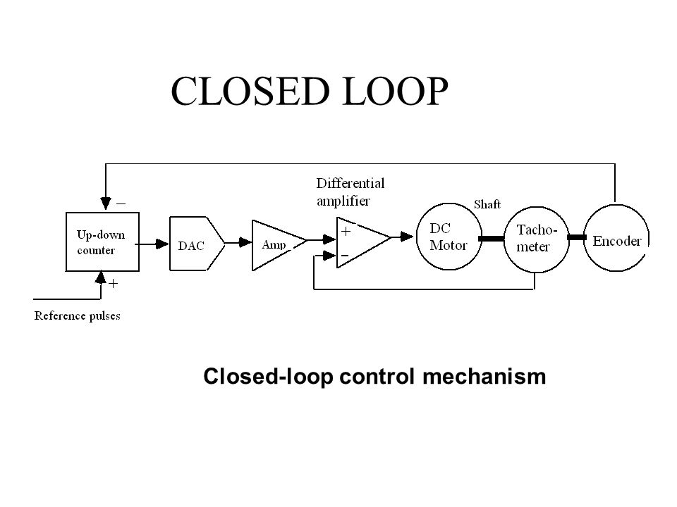 CLOSED LOOP Closed-loop control mechanism