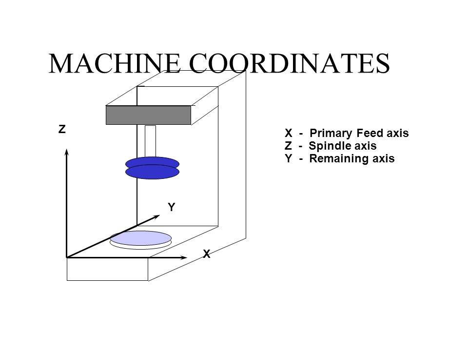 MACHINE COORDINATES Z X - Primary Feed axis Z - Spindle axis