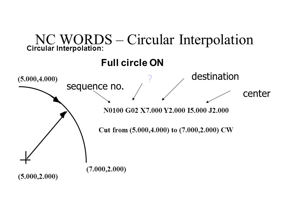 NC WORDS – Circular Interpolation