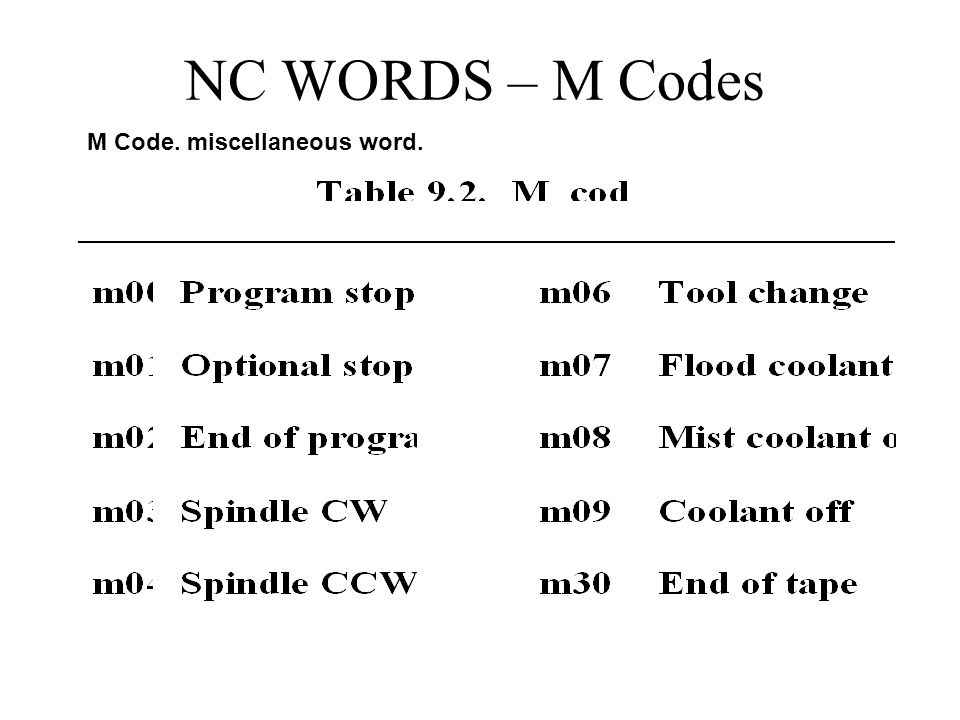 NC WORDS – M Codes M Code. miscellaneous word. 14