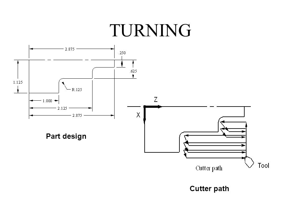TURNING Part design Cutter path 28