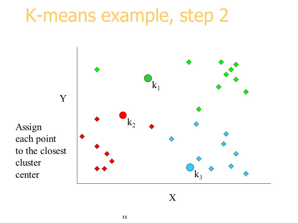 K-means example, step 2 k1 Y k2 Assign each point to the closest