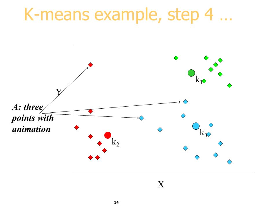 K-means example, step 4 … X Y k1 A: three points with animation k3 k2