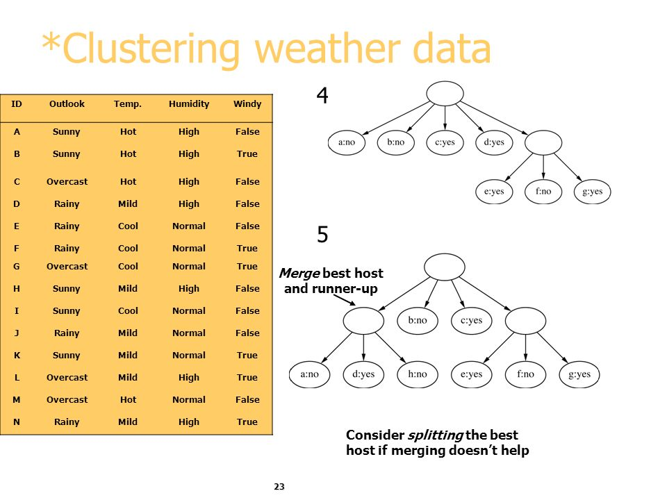 *Clustering weather data