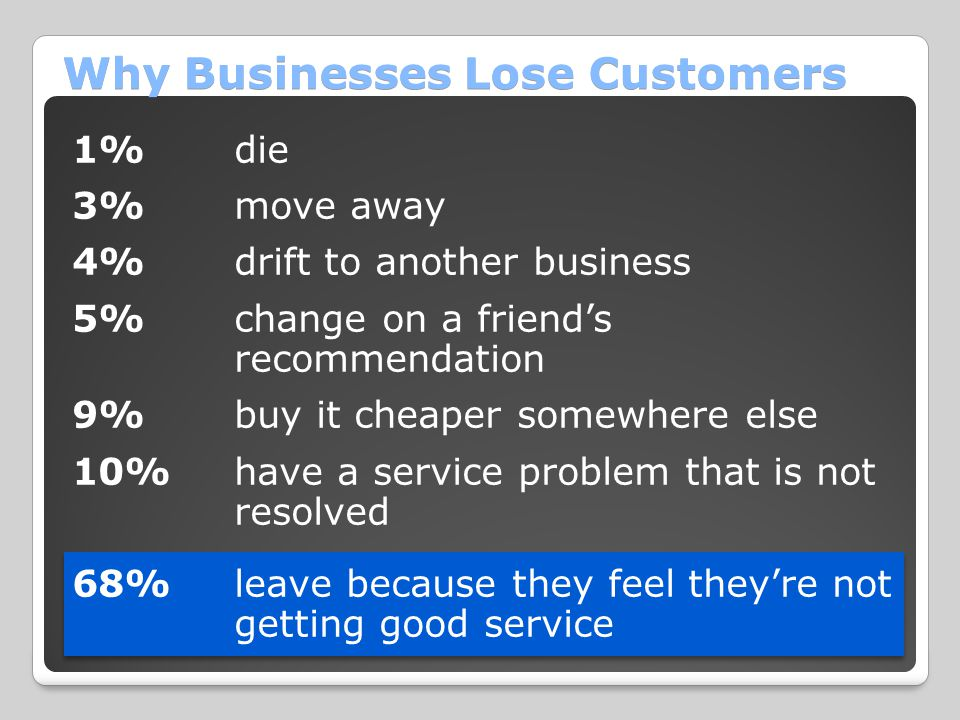 Why Businesses Lose Customers