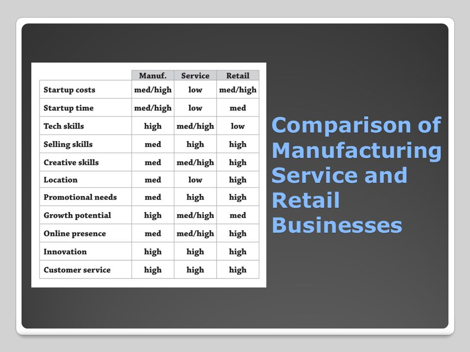 Comparison of ManufacturingService and Retail Businesses