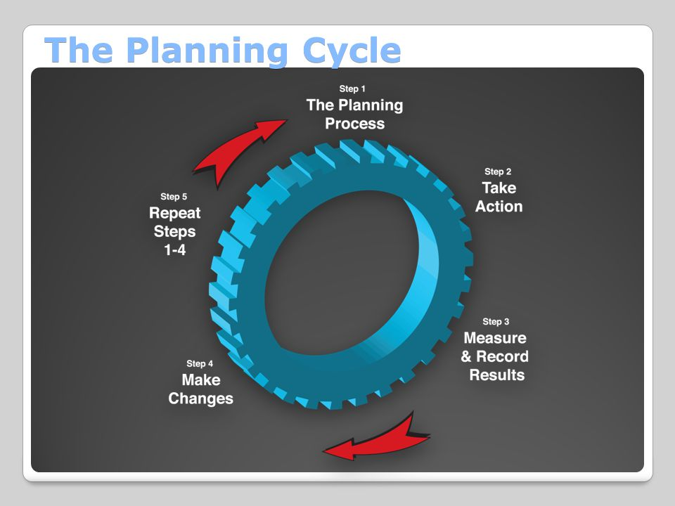 The Planning Cycle