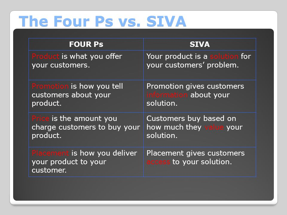 The Four Ps vs. SIVA FOUR Ps SIVA